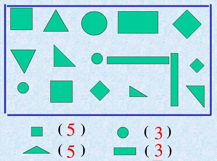 教 学目标: 1、通过观察长方体、正方体的一个面和圆柱的底面,以及用这些几何图形的画面图形等活动,直观认识长方形、正方形和圆;知道这些图形的名称并能识别这些图形,初步知道这些图形在日常生活中的应用。 2、在多种形式的学习活动中,体会形与体的联系,培养学生自主探索,合作交流,敢于创新的意识,发展其空间观念。 3、在学习活动中,体验数学就在我们的生活中,提高学习数学的兴趣。 教学重点: 把面从体中提取出来,并能清晰地识别这些面。