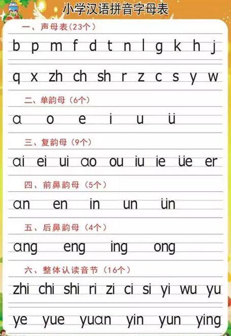 【推荐】汉语拼音的拼读和书写规则, 为孩子收藏!