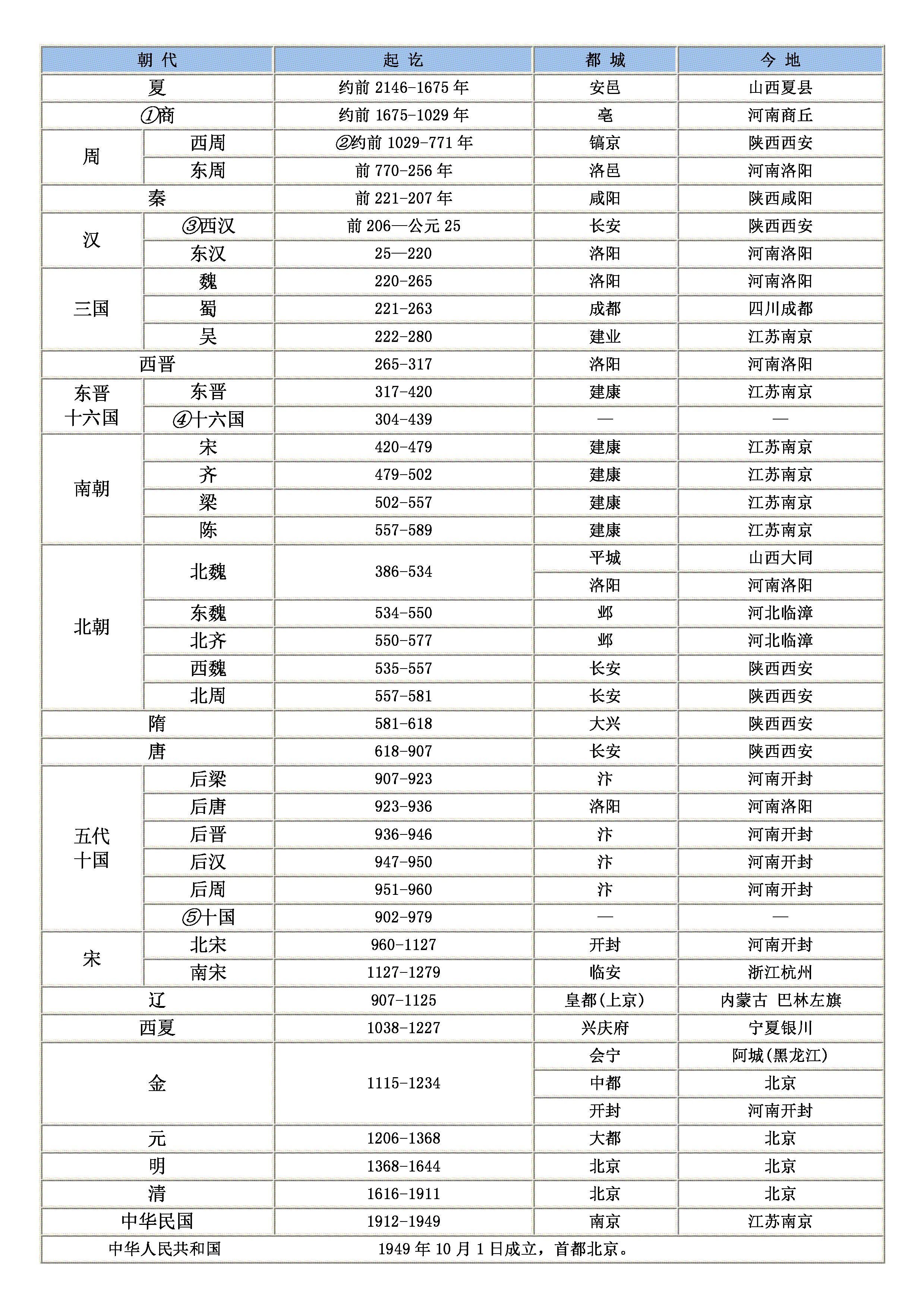 中国各朝代时间表