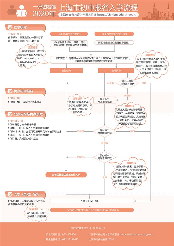 2020上海初中报名入学流程